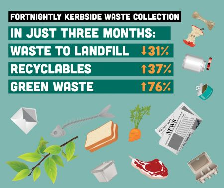 Kerbside Collection Results