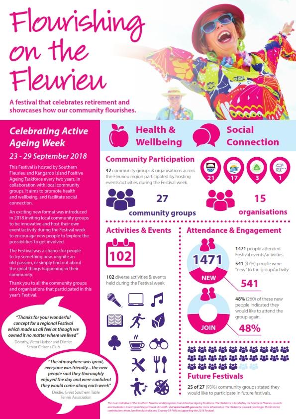Flourishing on the Fleurieu - Evaluation